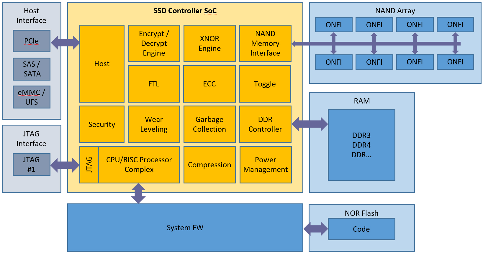 Data Storage: The Solid State Drive (SSD)   EE Times