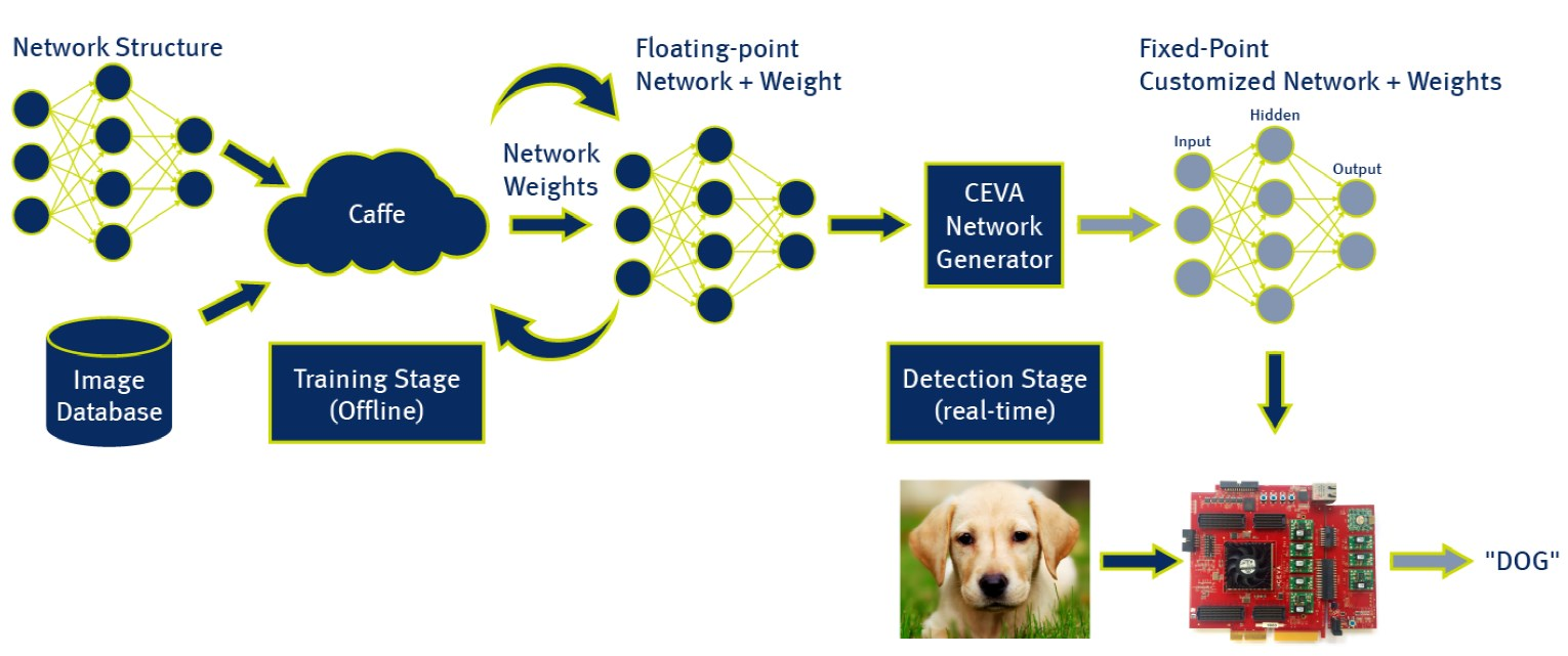 which of the following is not a consideration in selecting a neural network structure The second method is based on the following consideration structure of neural network there are two aspects need to be considered documents similar to bp_nn.