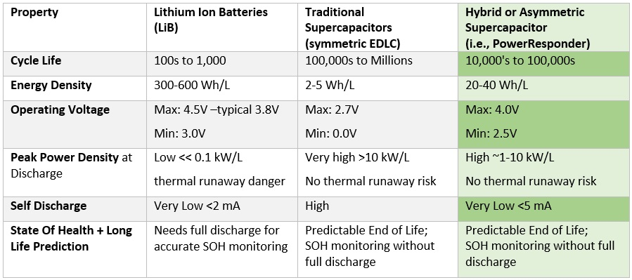 Samsung's burning batteries demonstrate the need for lithium