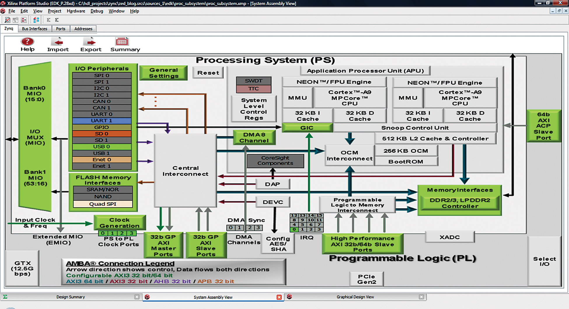 Getting your Zynq SoC design up and running using PlanAhead