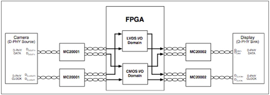 Meticom: Bridging FPGAs & MIPI-Enabled Devices   EE Times