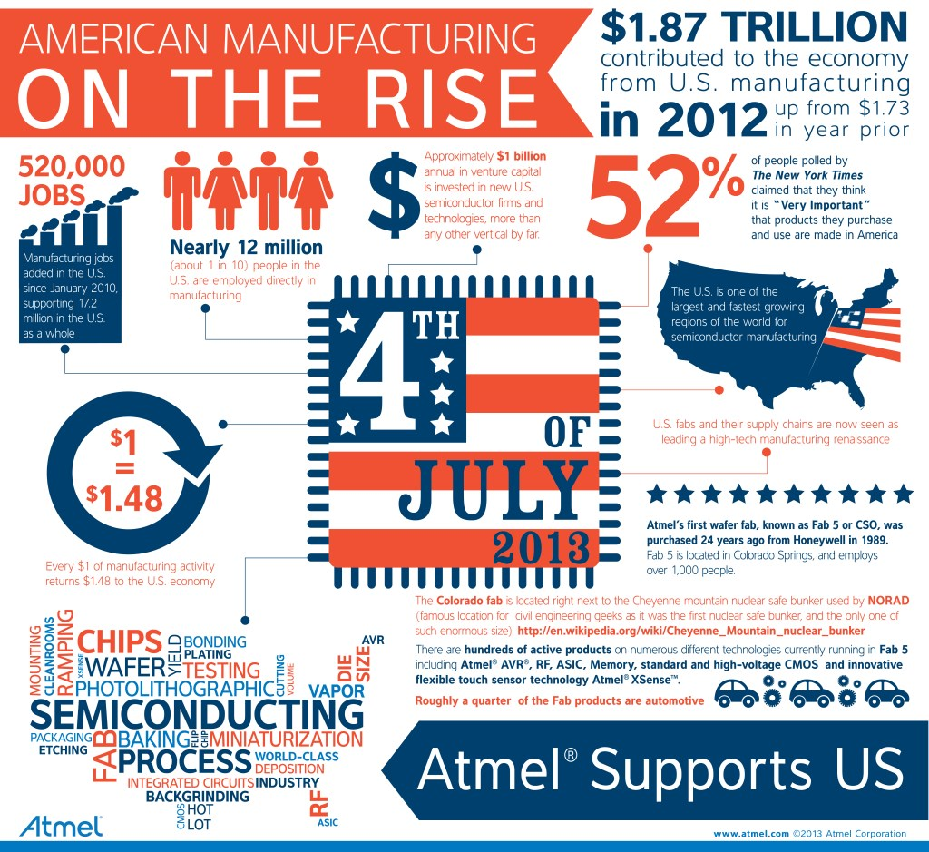 Infographic American Manufacturing Is On The Rise Ee Times Printed Circuit Board Well Her Latest Offering Shown Below Was Created As Part Of This Years Independence Day Celebrations It Focuses Fact That