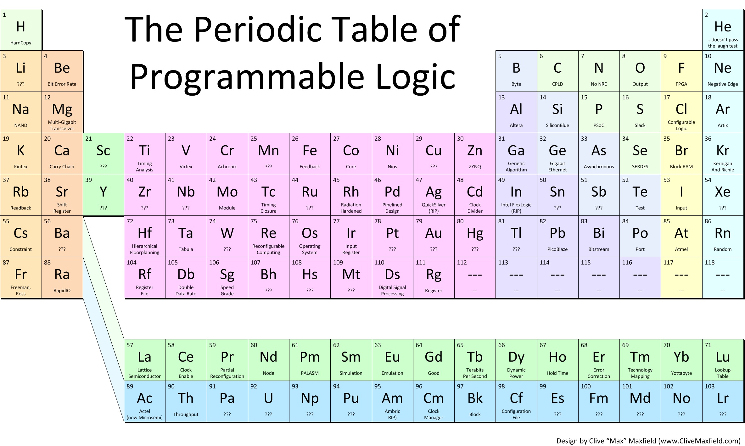 The periodic table of programmable logic rev 1 ee times clivemaxfieldarea51periodic table prog logic v1g gamestrikefo Choice Image