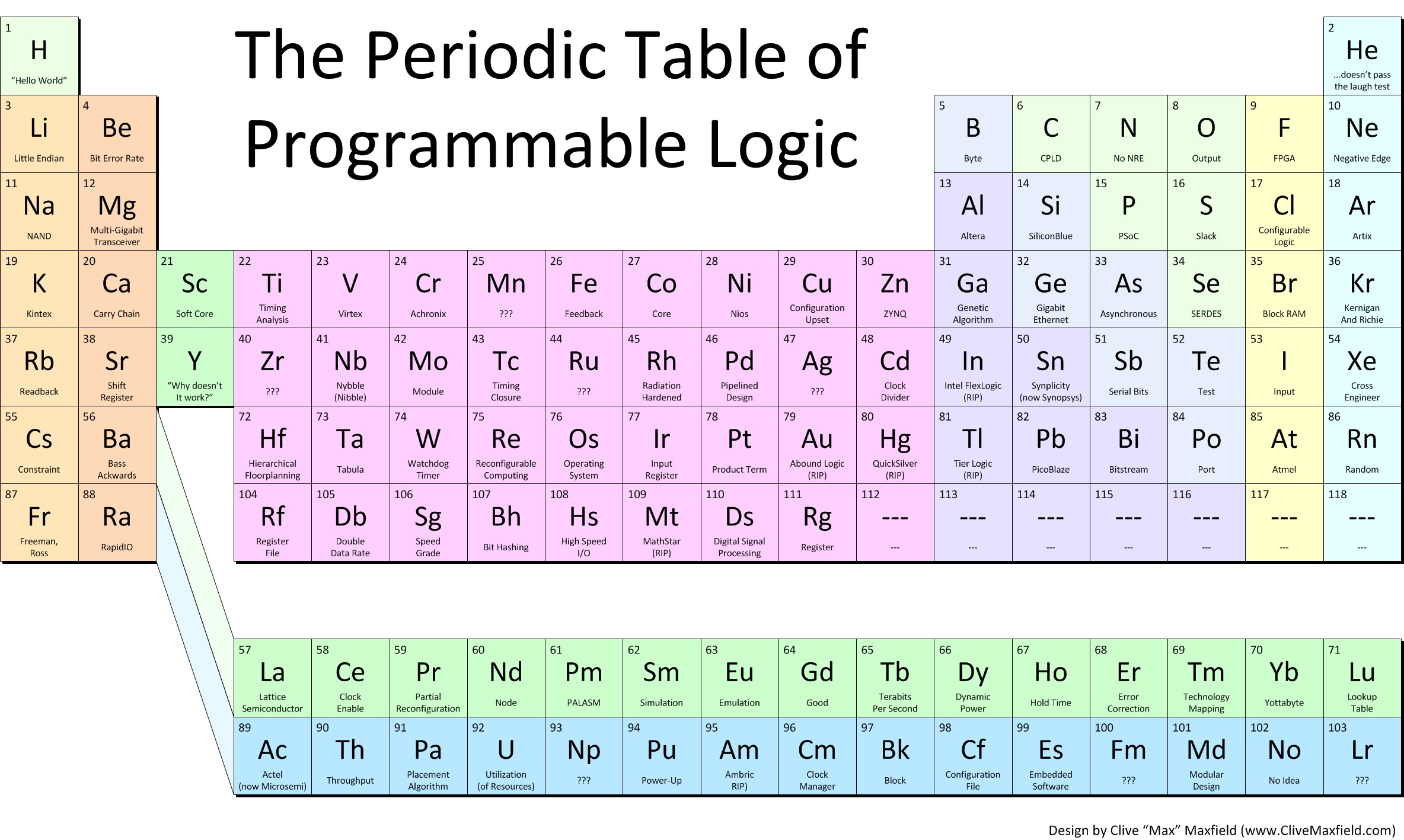 The periodic table of programmable logic rev 2 ee times as youll see we are still missing some elements also we want to get rid of specific product names gamestrikefo Images